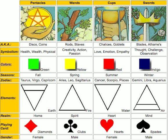 Tarot..symbols