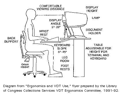 24 Best Images About Ergonomically Correct On Pinterest