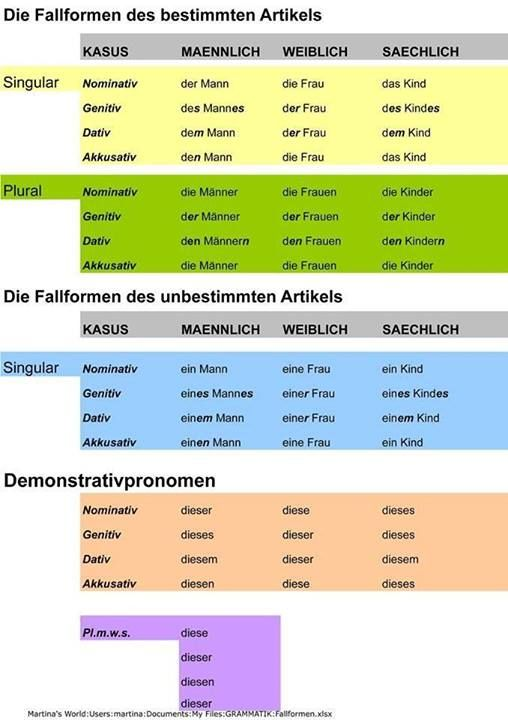 67 best images about German Grammar on Pinterest | Spanish, Learn ...