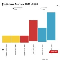 Chart: Predictions Overview 17/08 - 20/08