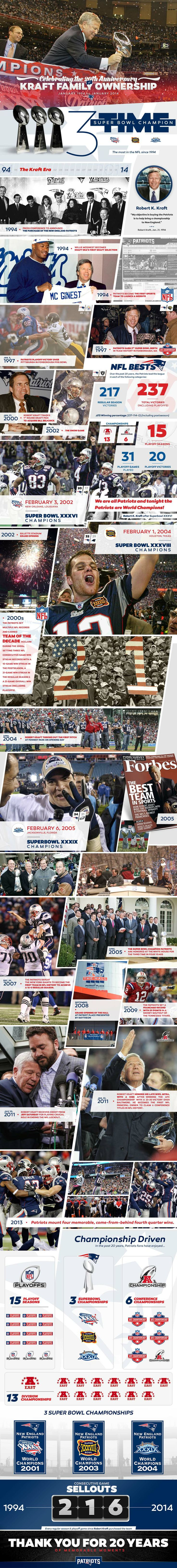 New England Patriots: 20 Years of Kraft Family Ownership