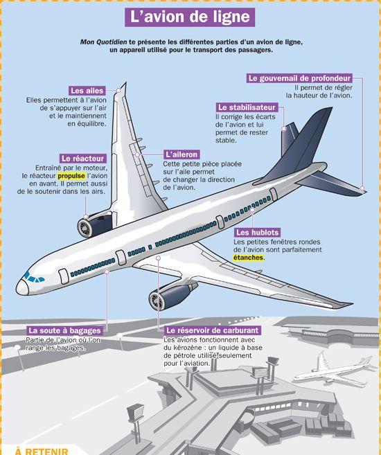 L'avion de ligne