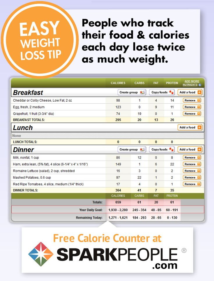 Free Calorie Counter -- By SparkPeople This website has ...