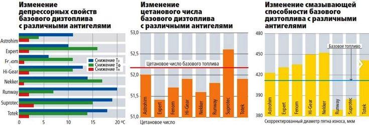 Изменения характеристик дизельного топлива