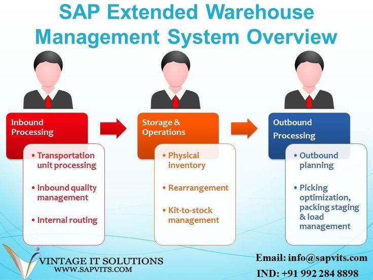 38 best Online SAP Training Study Mateial images on Pinterest - best of business blueprint sap co