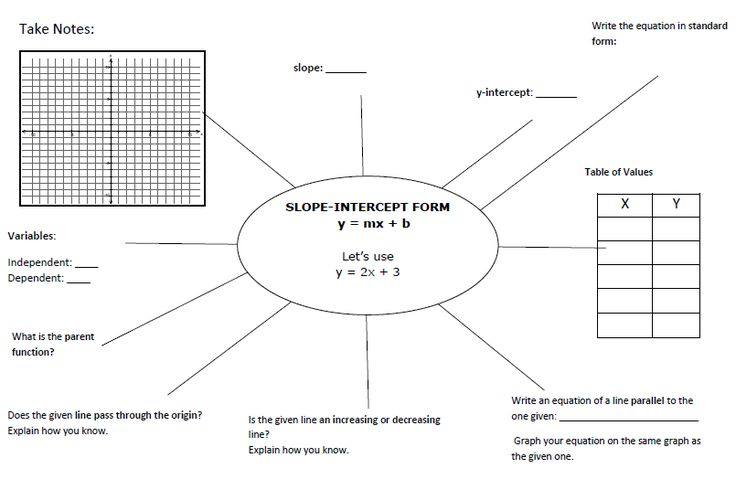 Writing slope-intercept form equations notes- Awesome graphic organizers