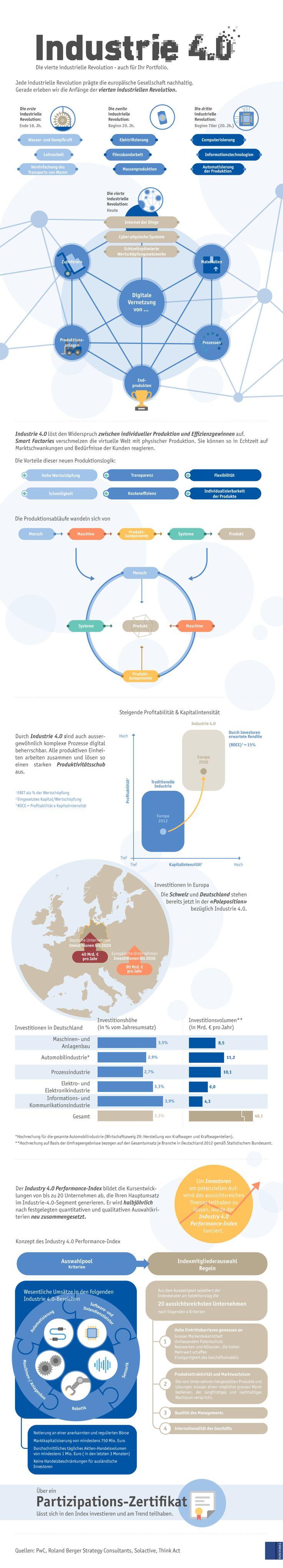 derinews-Blog | Infografik zum Investmentthema Industrie 4.0 | derinet® Schweiz