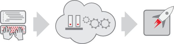 Building Your Own PaaS is easy as one can use any suitable Infrastructure as a Service and prepare the required servers to run any Open Source PaaS software.