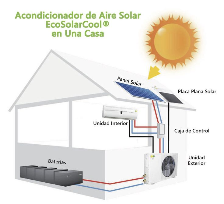 Aire Acondicionado Solar | Cemaer