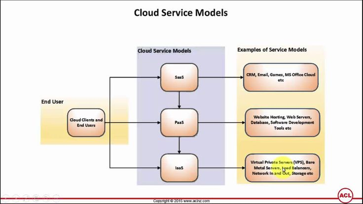 On YouTube: Cloud Service Models