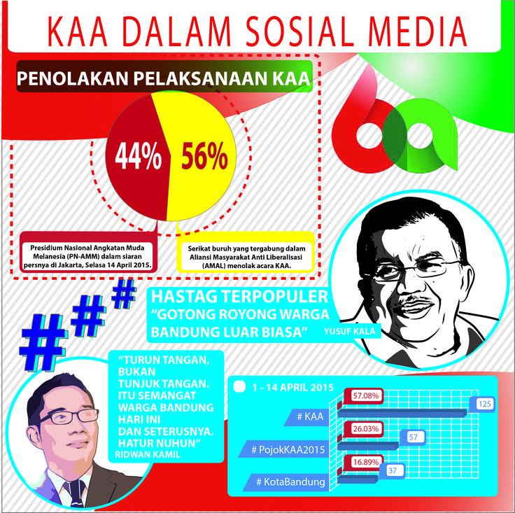 Konferensi Asia Afrika ke-60 di Kota Bandung sempat mendapat penolakan dari beberapa pihak. Dalam infographic ini, tercantum pula pendapat dari JK, RK dan netizen mengenai KAA. Simak hasil penelusuran tim #MediaWave #KAA #Bandung #Indonesia #socialmedia #socialmediamonitoring #bigdata