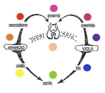 Cerchio dei colori originato dai pigmenti, Arancio e Viola