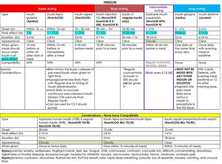 Insulin Chart Pinterest Nclex, Cheat sheets and Charts
