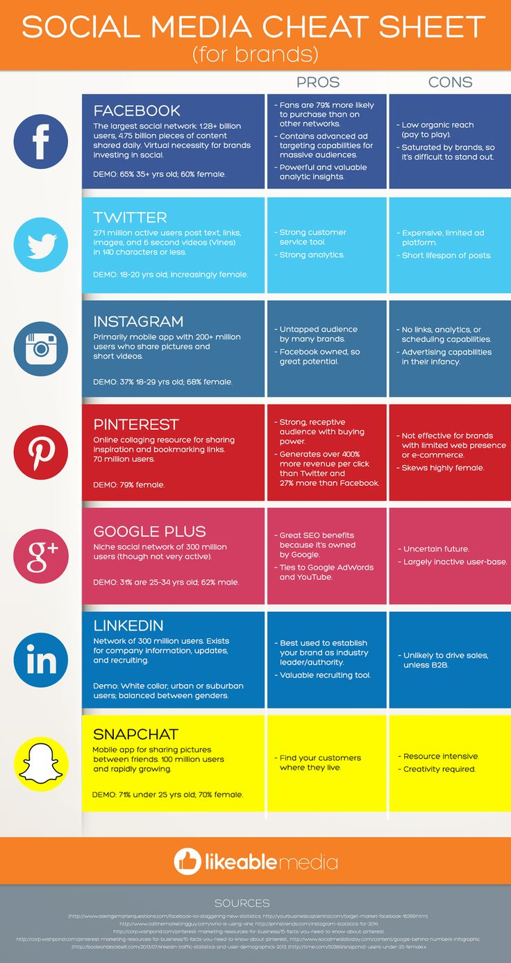 Social Media Cheat Sheet For Brands - #Facebook #Google+ #Twitter #Pinterest #LinkedIn #Snapchat #Instagram #Infographic