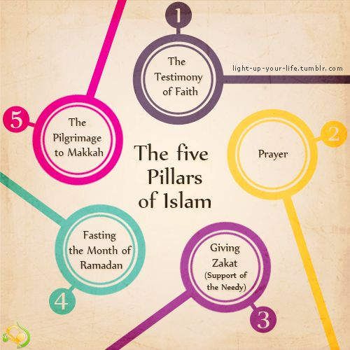 the five pillars of faith Five pillars of islam: practice, survival, resistance and adaption from africa to  the  in what ways did african muslims practice the second pillar of faith, prayer.