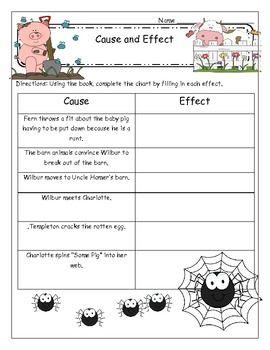 Charlotte's Web Motivating and Comprehensive Novel Unit - Mary Cummings - TeachersPayTeachers.com-Cause and Effect