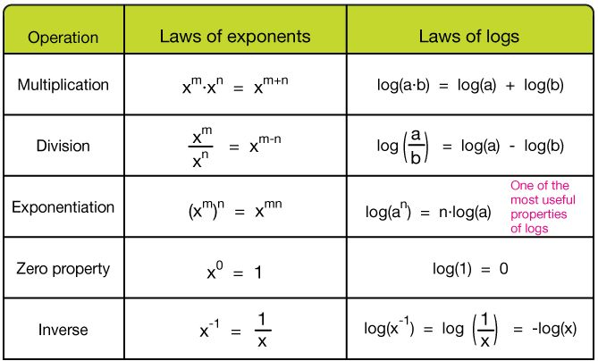 Exponential and Logarithmic Functions - ThingLink