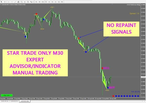 For Metatrader 4all Pairs Only Works In M30its A Expert