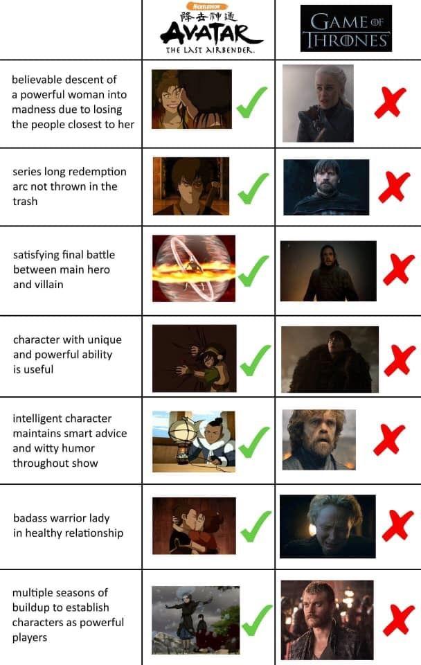 Avatar: The Last Airbender vs Game of Thrones | The last airbender ...