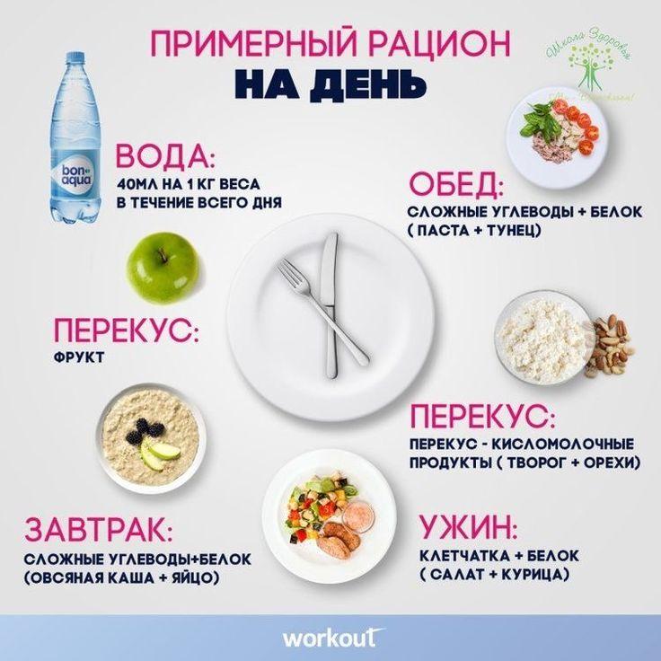 Меню здорового питания чтобы похудеть