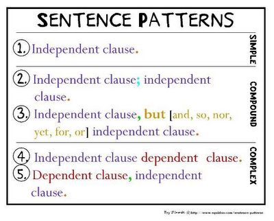 sentence structure for writing an essay