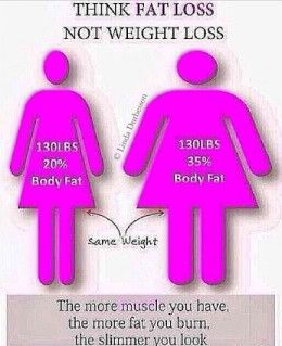 Think fat loss, not weight loss..... This is so true with my get fit journey my weight went down but came right back up to what I was because I built muscle.