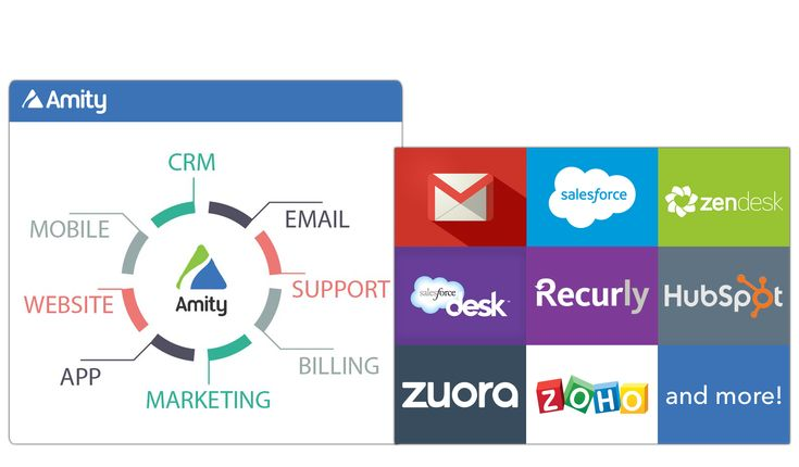 To understand the entire customer lifecycle, Amity combines data from your application, website, and mobile apps with data locked in your billing, CRM, email, marketing, and support ticket systems.