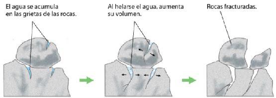 propiedade de dilatacion