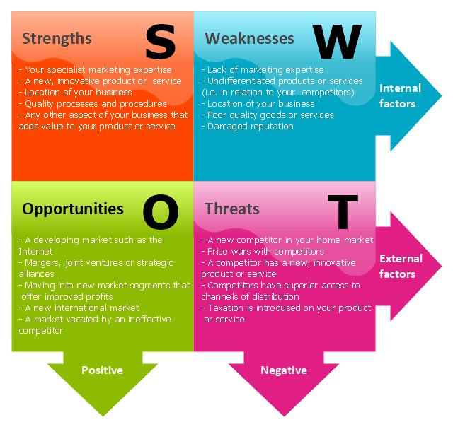 Best Swot Analysis Images On   Business Management