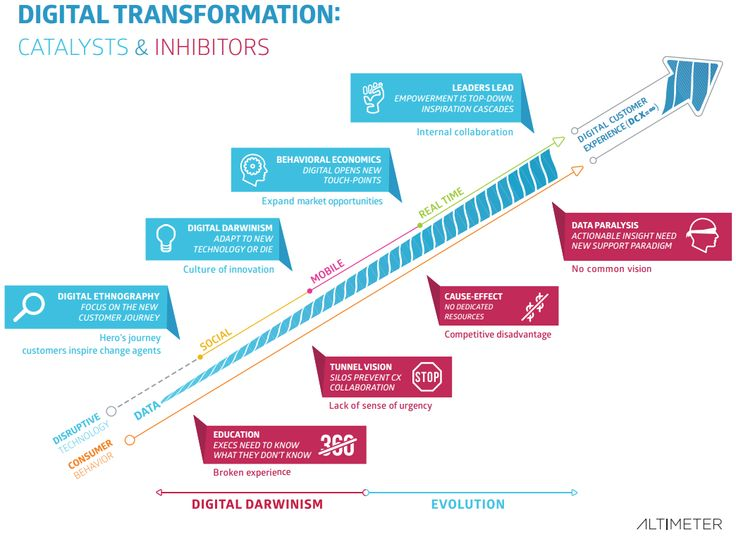 Digital Trasformation Journey