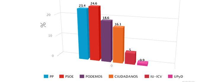Elecciones Generales (Metroscopia para El País 4/6/2017)