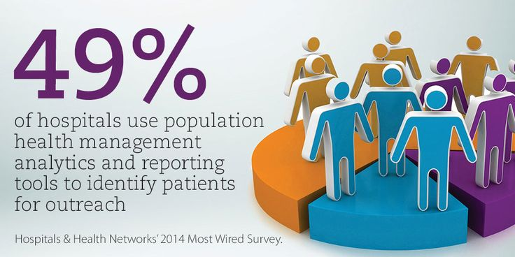 From our Survey of Care Systems and Payment survey. | Health Forum ...