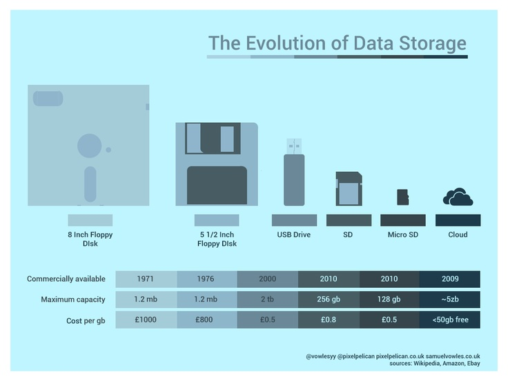 evolution of storage media technology within the data centre If there is a common theme that runs through all virtualization environments, it is the need for data center virtualization storage space despite the move toward storage area network (san) technology, network attached storage (nas) meets this need for space in many an enterprise data center.