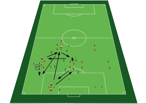 Technical exercise on movement – Football Tactics