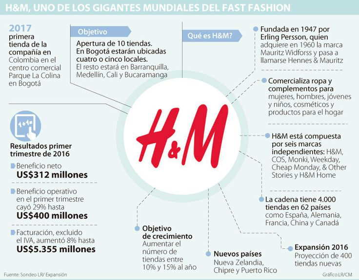 La cadena sueca H&M proyecta abrir 10 tiendas y llegará a cinco ciudades