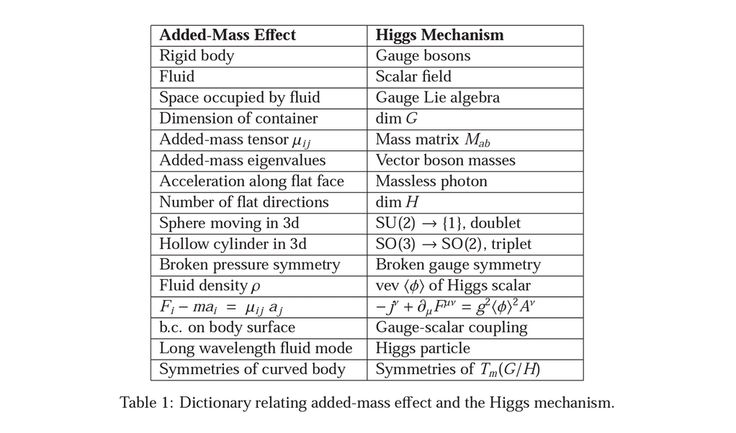 Higgs Mechanism and the Added-Mass Effect http:// arxiv.org/abs/1407.2689  physical analogy, examples and questions #Quantum pic.twitter.com/wBV0BMNClR