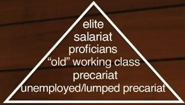Guy Standing's Precariat Class Matrix