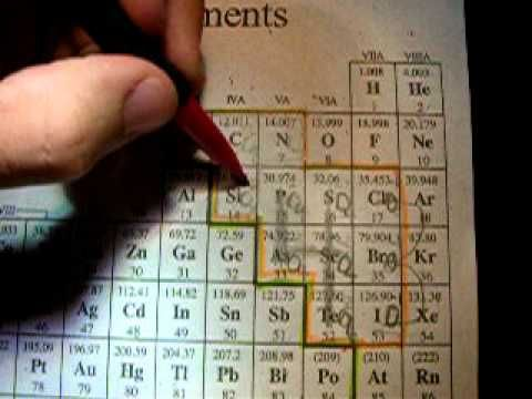 ▶ T43 or T41 method for learning polyatomic ions in general chemistry - YouTube   This is the BEST way to learn polyatomic ions!