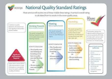 Image result for assessment and rating process of the nqs