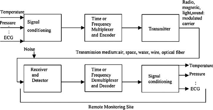 50 Video Conferencing System Block Diagram Xl9a