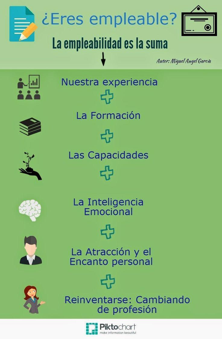 ¿Eres empleable? #infografia #infographic #empleo