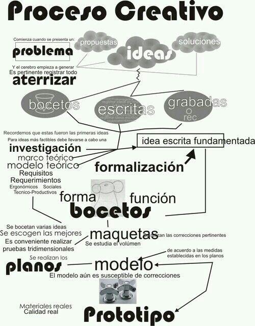 Proceso creativo