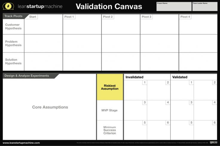 """••LeanStartupMachine•• Validation Canvas • 3day workshop franchise • workshops guide aspiring/seasoned entrepreneurs • form teams around business concept • iterative process (repeat>learn>goal) of validated learning (due-diligence) • guided mentors/pivots (industry+thought leaders) • culminating in biz pitch to judge panel • st polls / mitigate riskiest assumptions • """"Fail Fast. Succeed Faster."""" • come w/ no ideas/open mind • competition Startup Weekend (build products) vs LSM (validate biz)"""