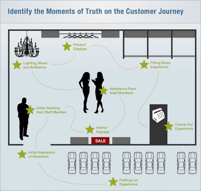 Identify the moments of truth on the customer journey