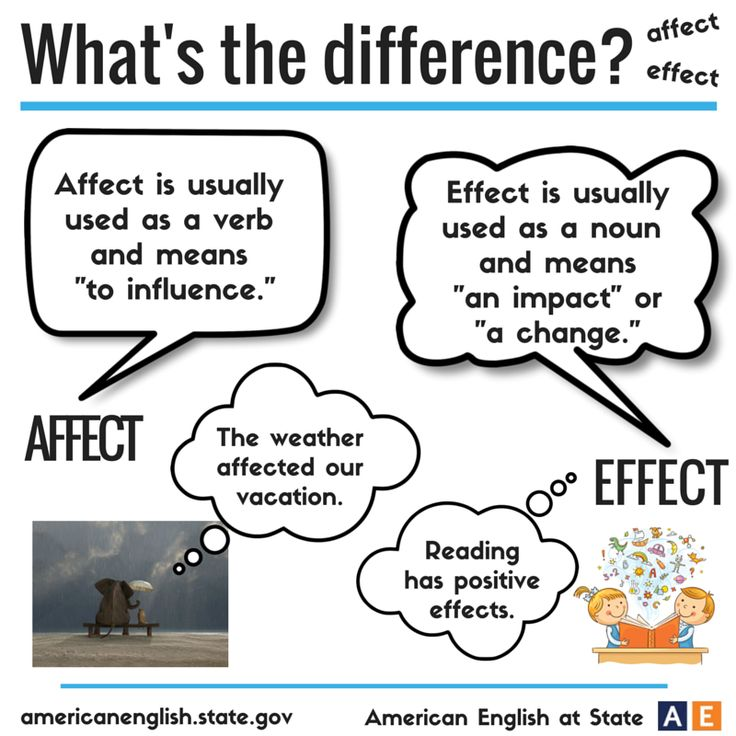 Best 25+ Effected vs affected rule ideas on Pinterest | Commonly confused  words, All english grammar and Rules of grammar