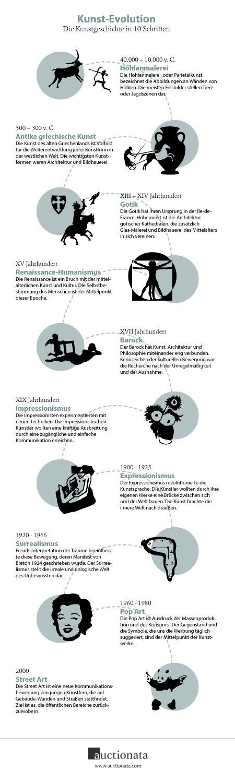 Kunst-Evolution – Kunstgeschichte in 10 Schritten   Eine kleine Übersicht der wichtigsten Schritte in der Kunstgeschichte. Von Höhlenmalerei bis Street Art, von da Vinci bis Bansky, listet die Infografik die Bewegungen auf, die die Kunst revolutioniert haben.