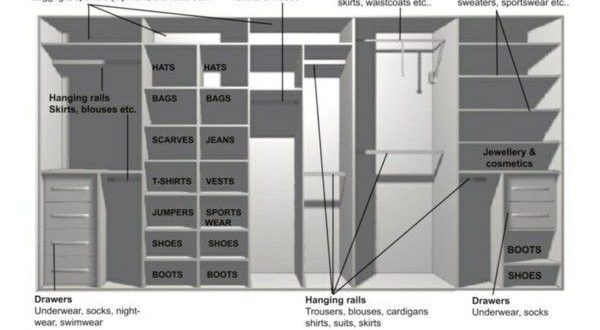 Pax Kleiderschrank Planer Source By Dileka Ikea Wardrobe Closet Designs Walk In Closet Design