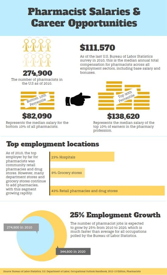 infographic pharmacist salaries and career opportunities