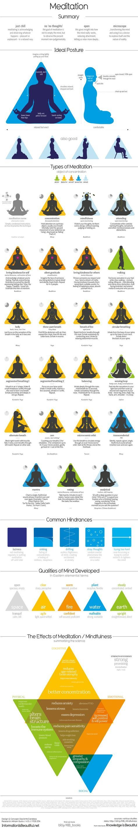 What is Meditation / Mindfulness? How do you do it? What does the science say about its effects?
