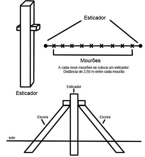 Esquema da posição dos esticadores e das escoras para fixação do mourões do seu cercamento.